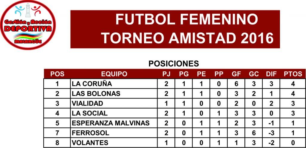 POSICIONES FUTBOL FEMENINO 2016