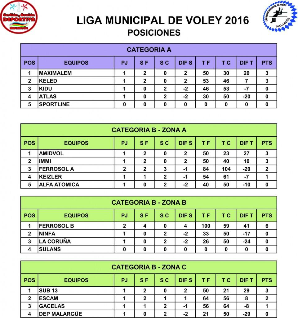 POSICIONES LIGA DE VOLEY 2016