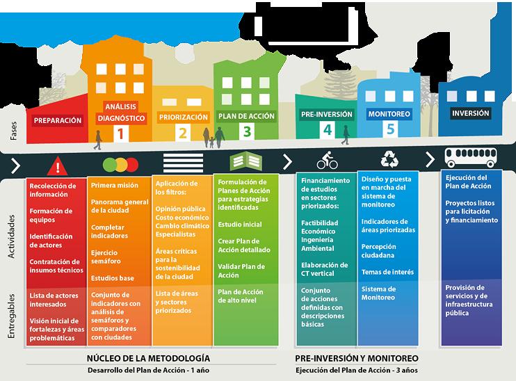 Malargüe Sostenible Ciudades Emergentes y Sostenibles (CES)