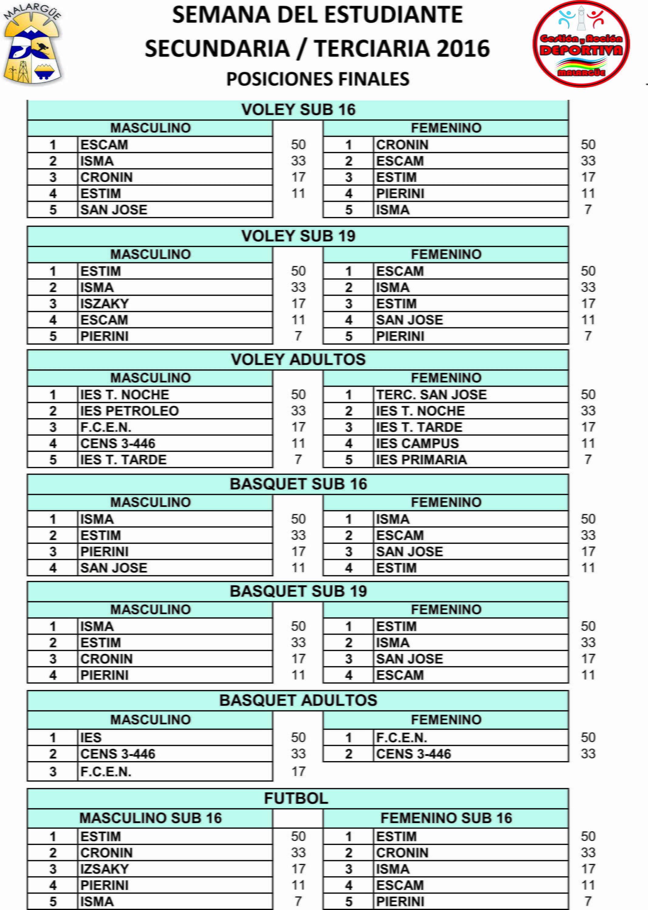posiciones-finales-2016-1