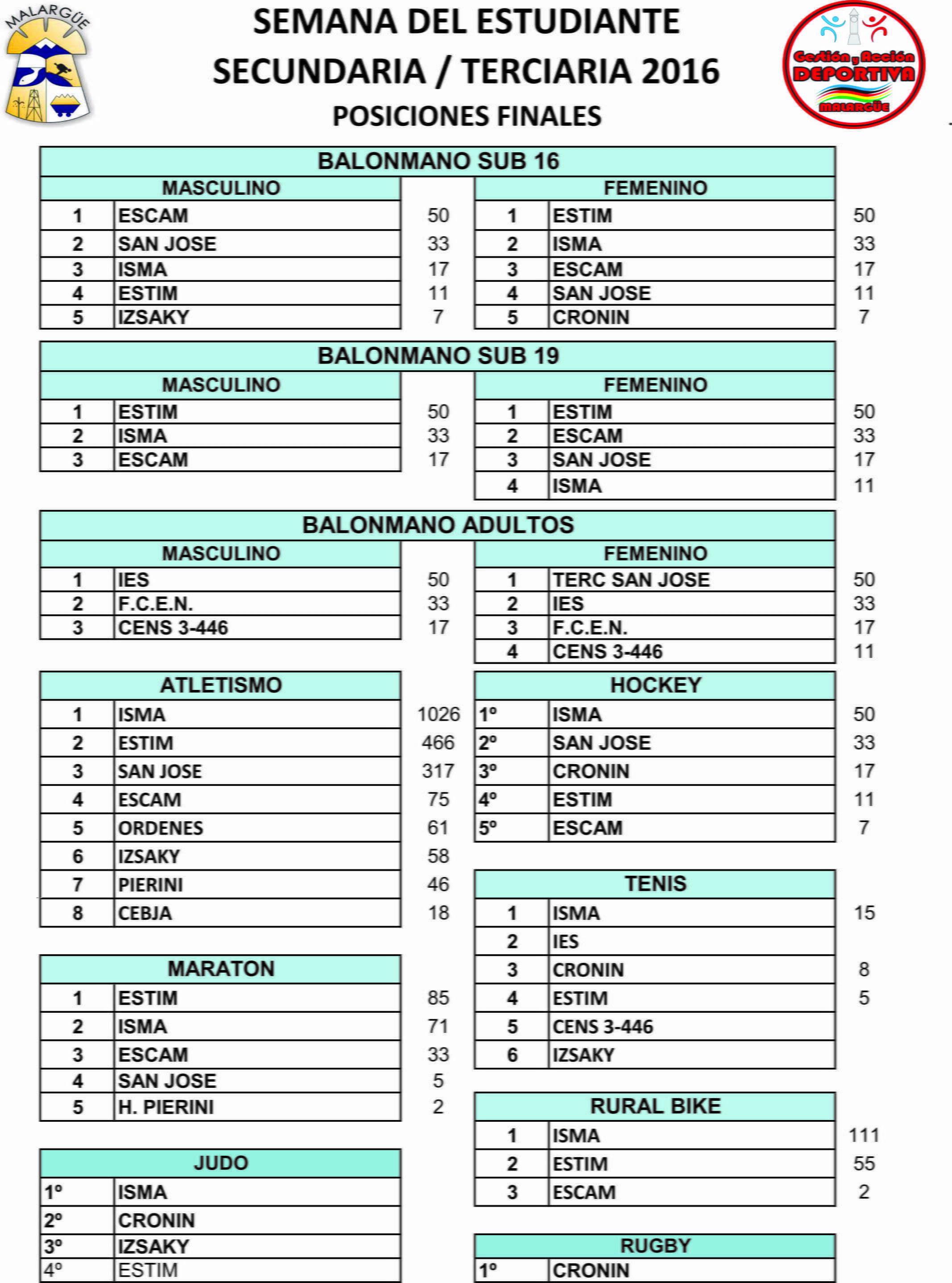 posiciones-finales-2016-2